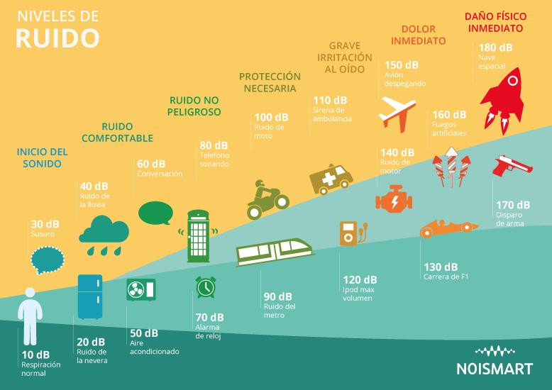 Infografía niveles de ruido