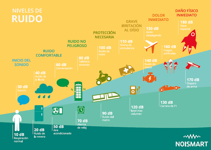 infografía de ruido